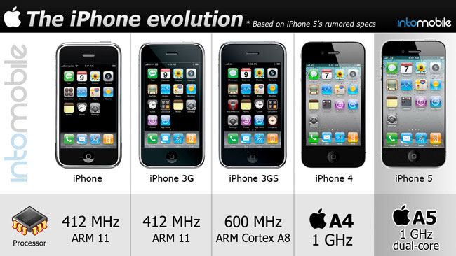 Iphone History Processor Speed 6484 The Wondrous Pics